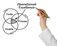 Model of Operational Excellence. Presenting Model of Operational Excellence royalty free stock photos