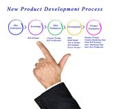 New Product Development Process. Presenting New Product Development Process stock photography
