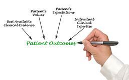 Presenting Patient Outcomes. Presenting drivers of Patient Outcomes stock photography