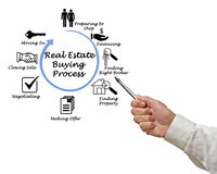 Real Estate Buying Process. Presenting Real Estate Buying Process royalty free stock images