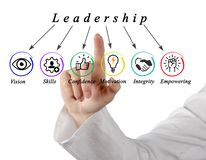 Six Characteristics of Leadership. Presenting Six Characteristics of Leadership stock photography