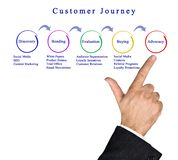 Presenting Customer Journey. Presenting steps of Customer Journey royalty free stock photos