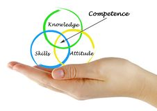 Three components of competence. Presenting three components of competence stock image