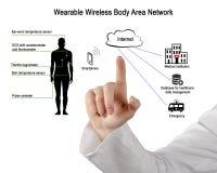 Wearable Wireless Body Area Network royalty free stock photo