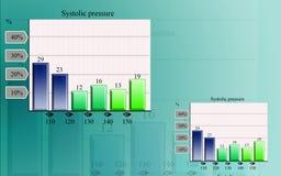 Presión sistólica en gráfico Imagenes de archivo