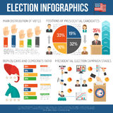 Presidential Election Infographics Stock Photography