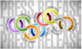Press release cycle types illustration Royalty Free Stock Photography