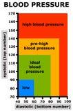 Pressão sanguínea Fotos de Stock Royalty Free