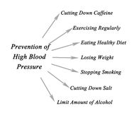 Prevention of high blood pressure. How to Prevent high blood pressure Stock Images