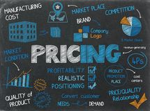 Free PRICING Concept Icons On Chalkboard Royalty Free Stock Photo - 125244415