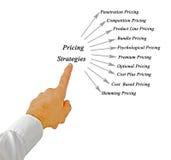 Pricing Strategies. Presenting Diagram of Pricing Strategies Royalty Free Stock Image