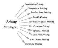 Pricing Strategies Stock Photo