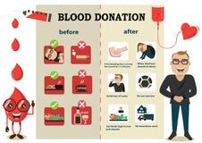 Prima e dopo la donazione di sangue Fotografia Stock Libera da Diritti