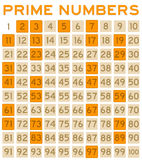 Prime numbers Stock Photography