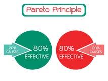 Princípio de Pareto ou lei de Vital Few 80/20 de regra Foto de Stock