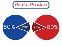 Princípio de Pareto ou lei de Vital Few 80/20 de regra Fotografia de Stock
