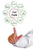 Princípios de comércio justo fotografia de stock royalty free
