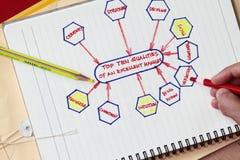Principal dix qualités d'un excellent gestionnaire Image stock