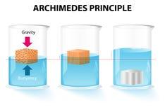 Principio de Arquímedes stock de ilustración