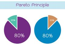 Principio de Pareto o ley de Vital Few 80/20 regla Imagen de archivo