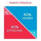 Principio de Pareto o ley de Vital Few 80/20 regla Fotografía de archivo libre de regalías