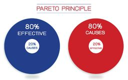 Principio de Pareto o ley de Vital Few 80/20 regla libre illustration