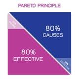 Principio de Pareto o ley de Vital Few 80/20 regla Ilustración del Vector
