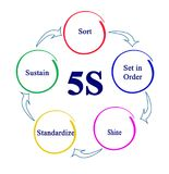 Principles of 5s. Management process Royalty Free Illustration
