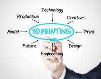 printing 3d Arkivbild