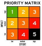 Prioritätsmatrix Lizenzfreie Stockfotografie