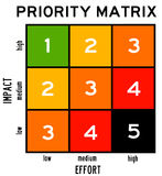 Priority matrix Royalty Free Stock Photography