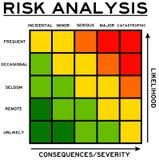 Probabilidade e consequências Imagens de Stock