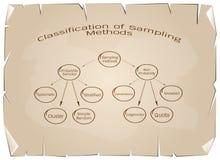 The Probability Sampling and Non-Probability Sampling Method Stock Photos