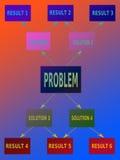 Problème - solution - résultat Photographie stock