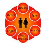 Problèmes de couples illustration de vecteur