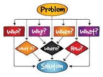 Problem-LösungsFlussdiagramm mit grundlegenden Fragen Stockfoto