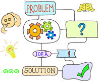 Problem and solution diagram Royalty Free Stock Image