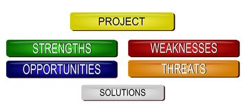 Problem Solution SWOT analysis. Illustration of SWOT analysis buttons Stock Photo