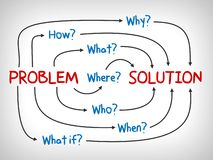 Problem and Solution, why, what, who, when, how and where - mind map. Business concept royalty free illustration