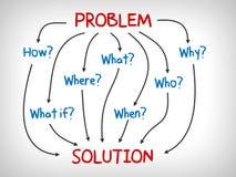 Problem und Lösung, warum, was, das, wenn, wie und wo - Sinneskarte Stockbild