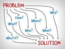 Problema e solução, porque, que, que, quando, como e onde - mapa de mente ilustração stock