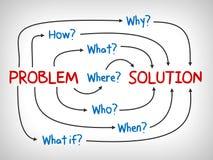 Problema e solução, porque, que, que, quando, como e onde - mapa de mente ilustração royalty free