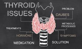Problemas de la tiroides en la pizarra Fotos de archivo