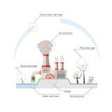 Problemi ecologici: inquinamento ambientale Royalty Illustrazione gratis