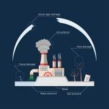 Problemi ecologici: inquinamento ambientale Illustrazione Vettoriale