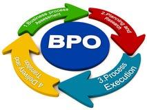 Procédé d'approvisionnement à l'extérieur de BPO illustration stock