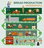 Procédé de fabrication de pain illustration stock