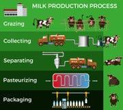 Procédé de production laitière illustration de vecteur