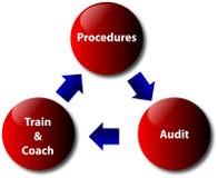 Procédures, audit, train et entraîneur Images libres de droits