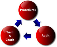 Procedures, audit, train and coach. Image of the triangle of procedures, audit and train&coach Royalty Free Stock Images